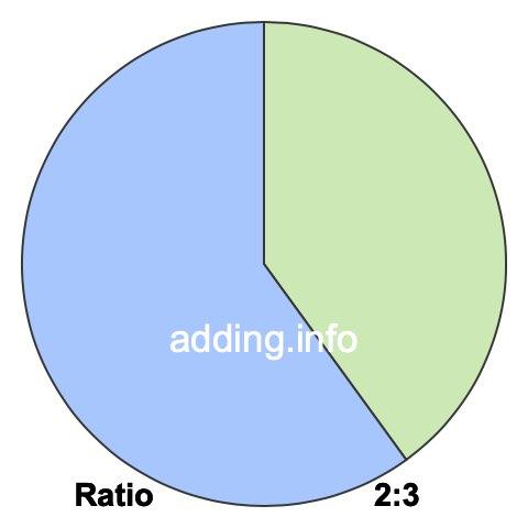 2 to 3 pie ratio